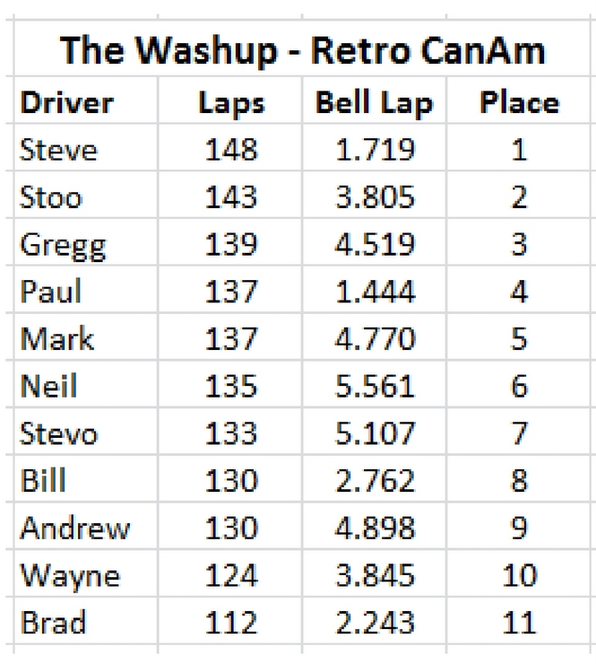 The Washup Retro CanAm.jpg